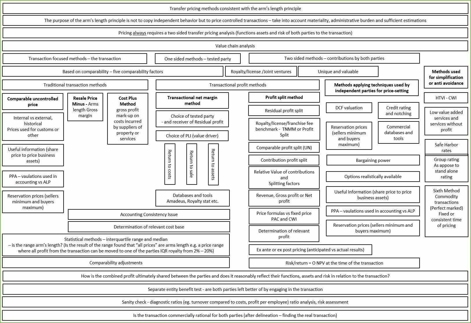 metoda de tarifare a opțiunii binomiale)