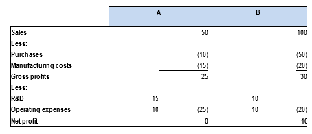 Chapter II Annex II example 11